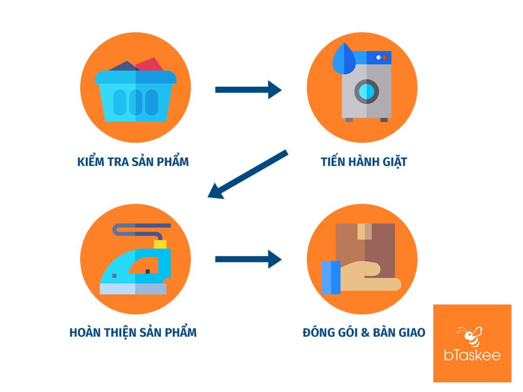 quy trình giặt ủi chuyên nghiệp của bTaskee