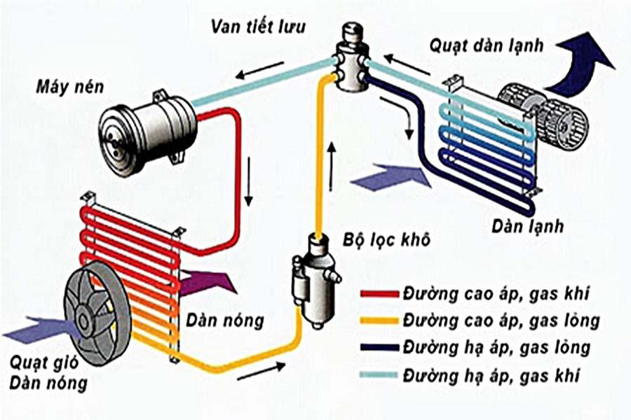cấu tạo và quy trình hoạt động của máy lạnh