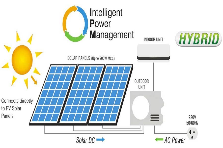 Nguyên lý hoạt động máy lạnh năng lượng mặt trời