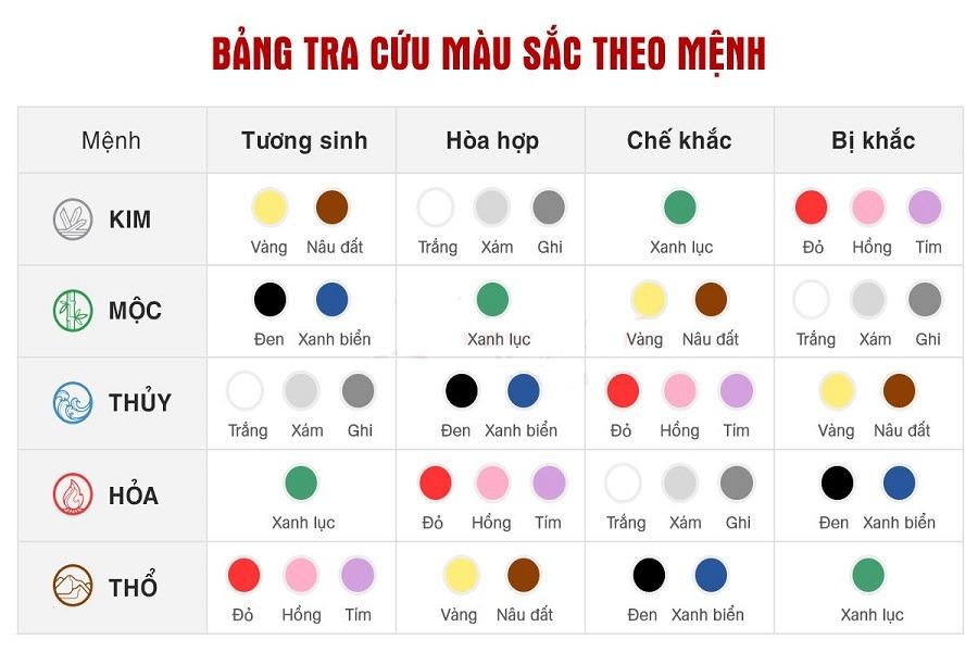 Bảng tra cứu màu sắc theo mệnh ngũ hành
