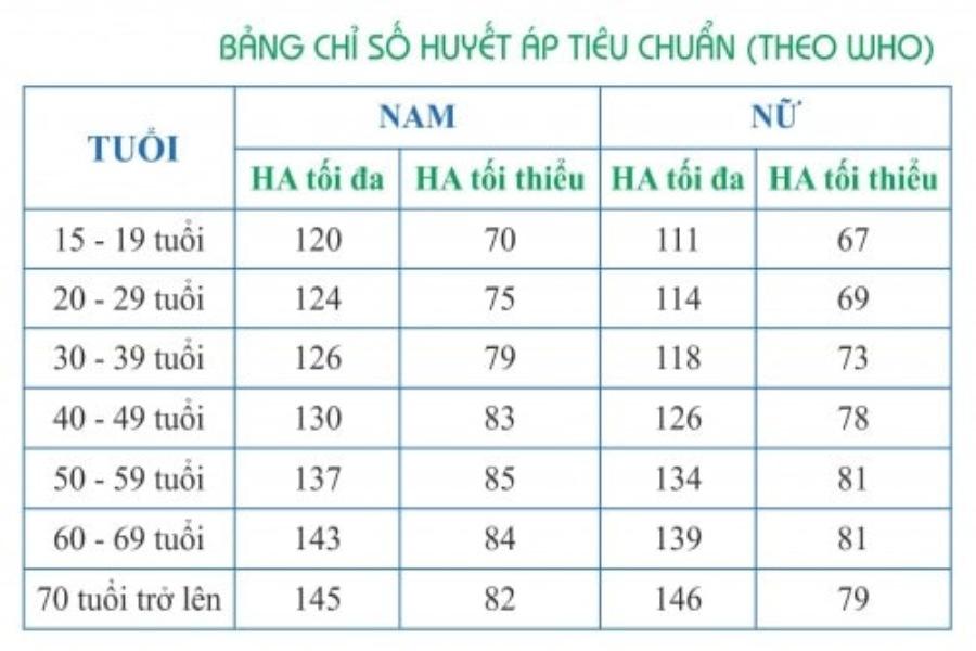 Bảng chỉ số huyết áp theo WHO