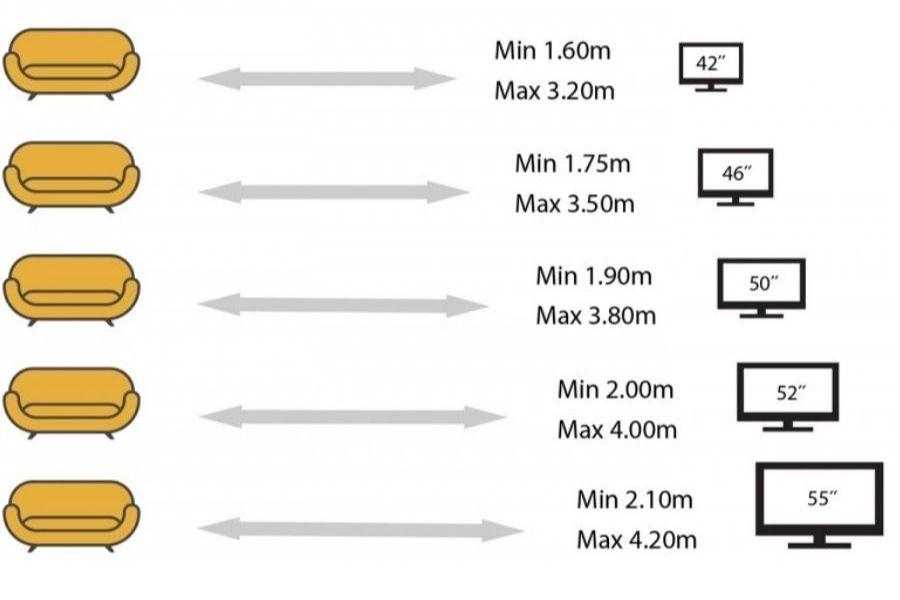 khoảng cách từ sofa đến tivi hợp lý